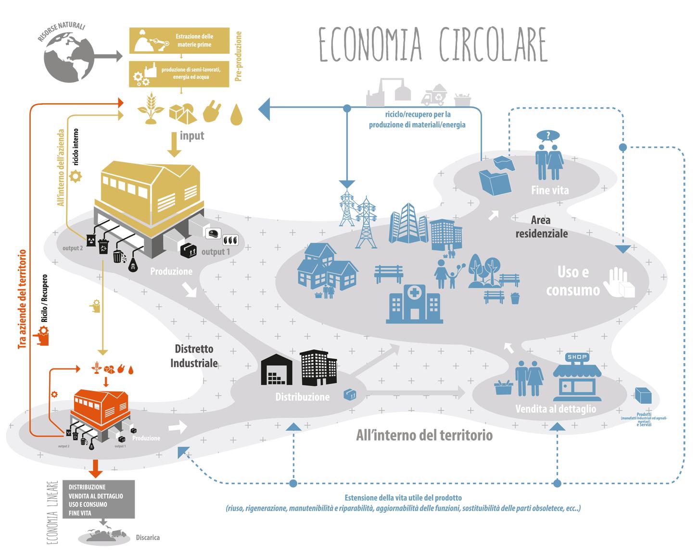 Diagramma Economia Circolare